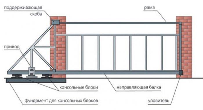 Сдвижные ворота (64)
