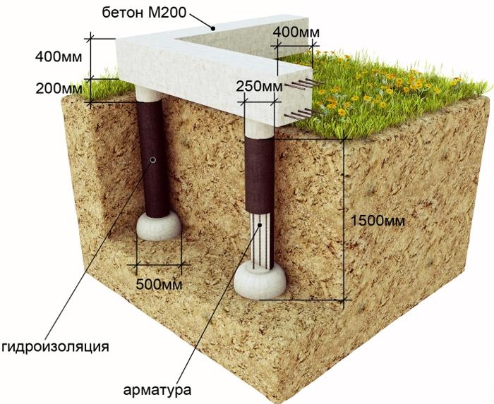 Нюансы строительства мелкозаглубленного столбчатого фундамента
