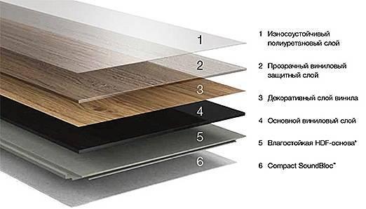 Пожаробезопасность виниловой плитки