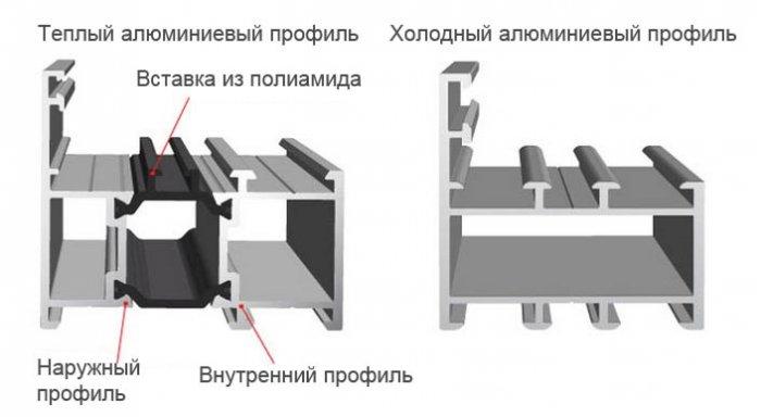 Тип конструкции - холодный профиль