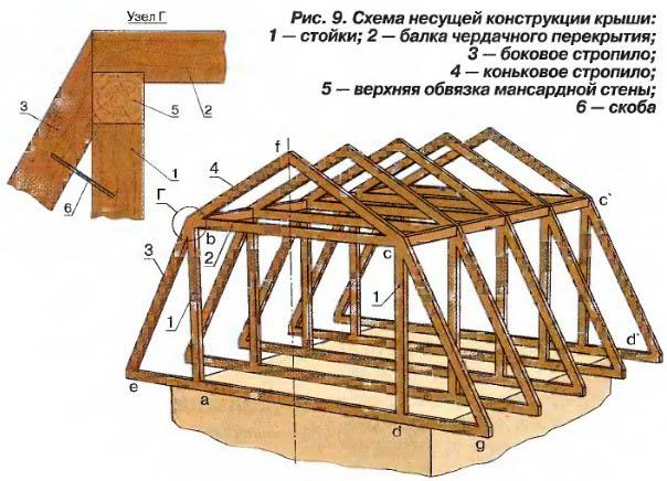 Как построить мансарду?
