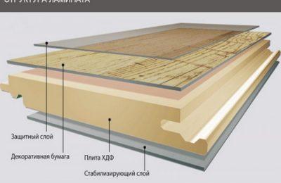 Из каких слоев состоит ламинат