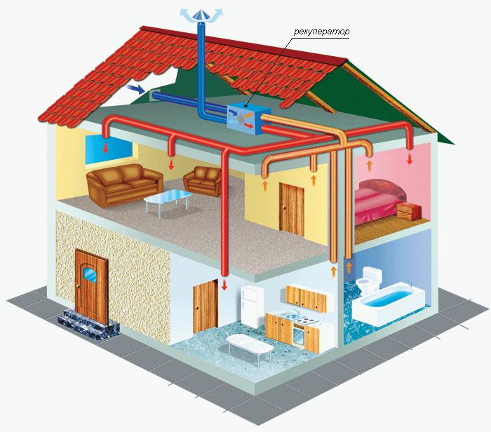 pritochnaja i vytyazhnaja ventilyacija v dome